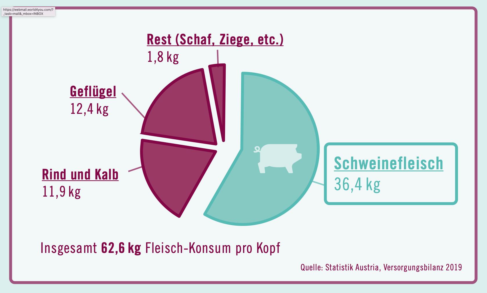 Grafik Fleischkonsum Österreich